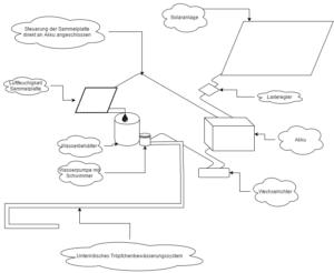 Ablaufskizze des Systems zum Sammeln von Wasser aus der Luft.