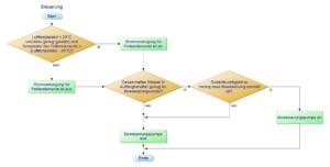 Programmablaufplan des Steuerungssystems